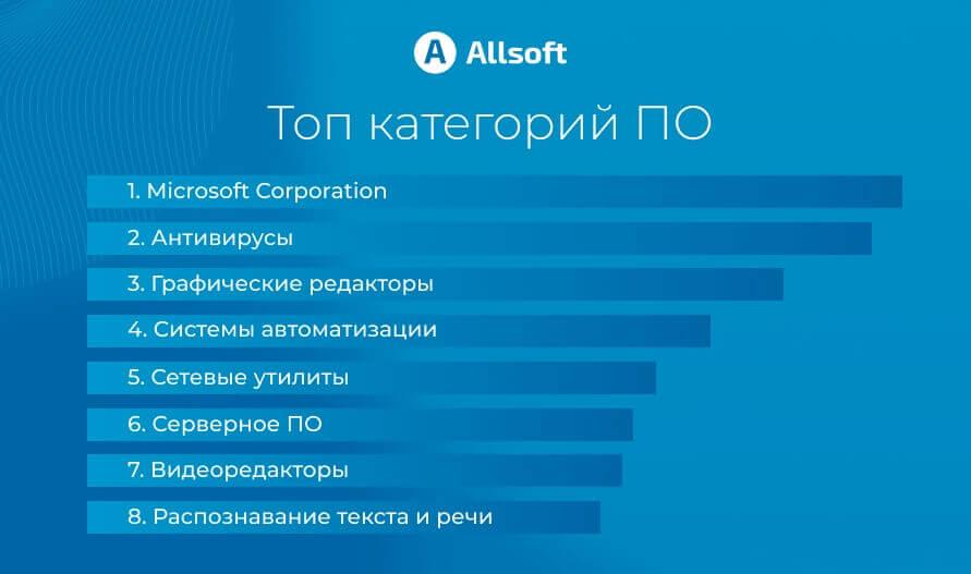 Allsoft - российский интернет-магазин программного обеспечения.